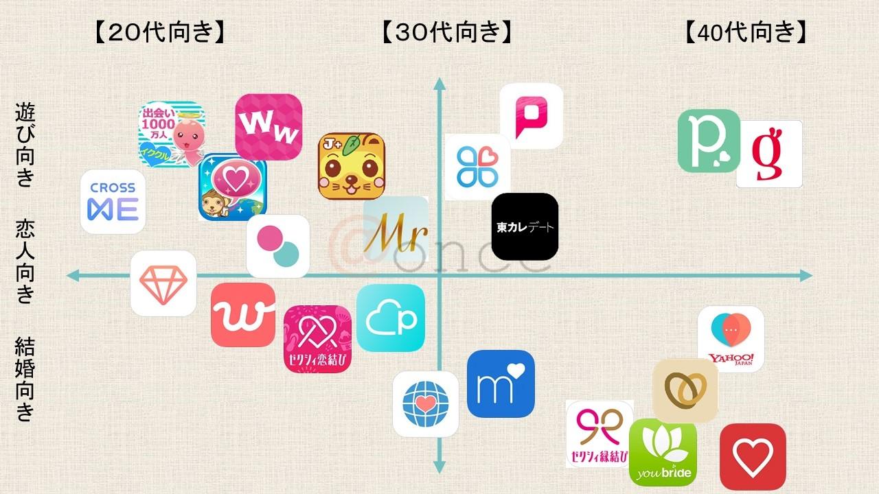 マッチングアプリの分類表2