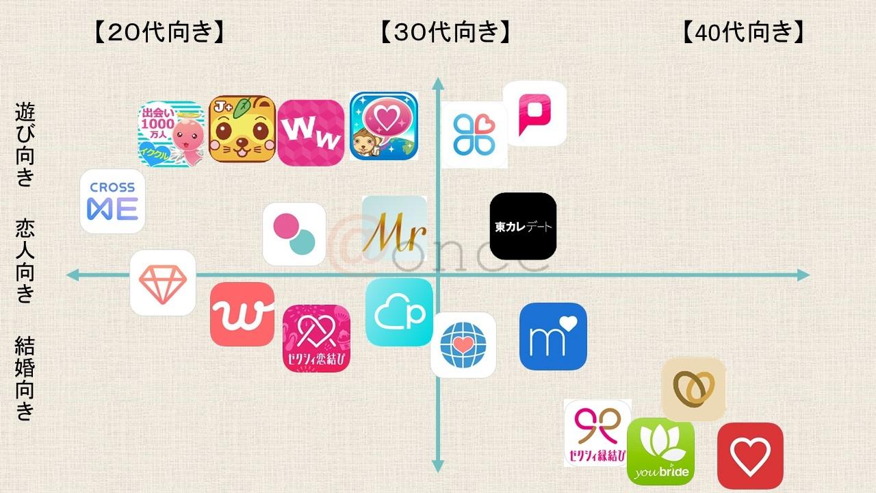 マッチングアプリの分類表
