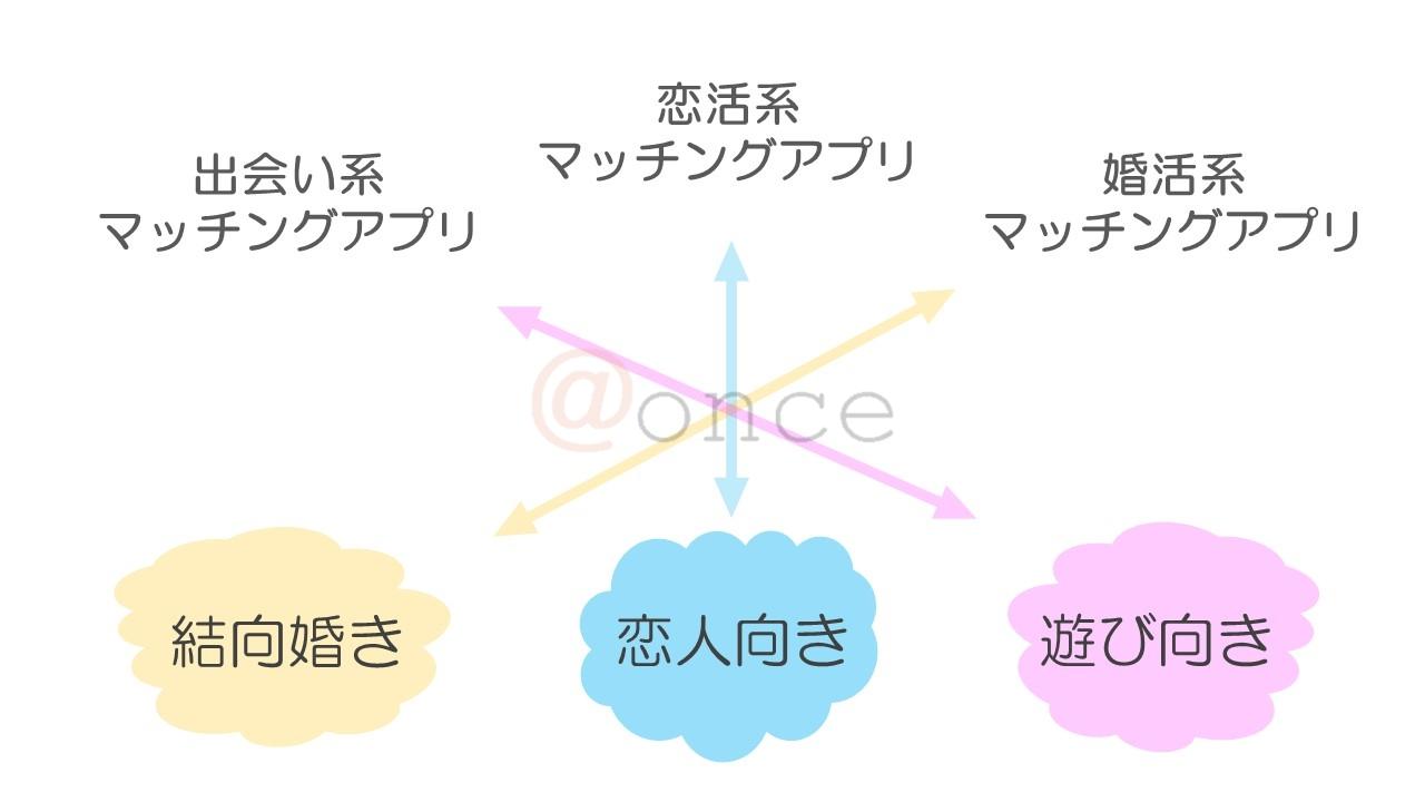 マッチングアプリの分類